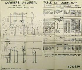 Universal Carrier. Table of lubricants.