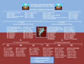 Nominal Roll and Organisation Chart 1st Airborne Battery Canadian Airborne Regiment 1968