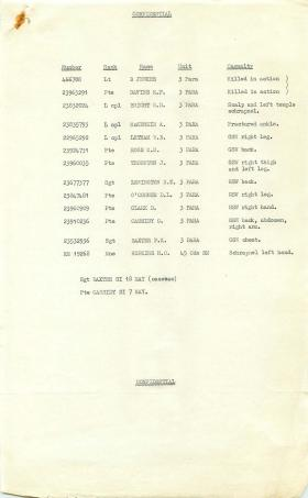 List of casualties from operation in Radfan, May 1964