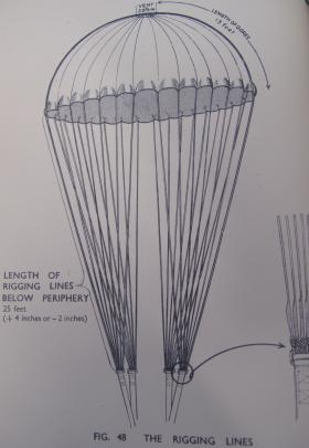 Diagram of X-Type canopy and rigging from the Parachute Training Manual, 1944