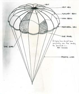 Instruction sketches for parachute training pamphlet.