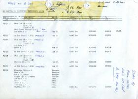 List of stores to be transported to shore, by helicopter, from the MV Norland and MV Europic, Falklands, 1982