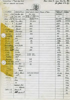 List of ammunition held on MV Norland and Europic Ferry, 1982