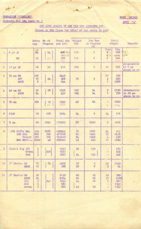 Second line scales of ammo for one airborne division.