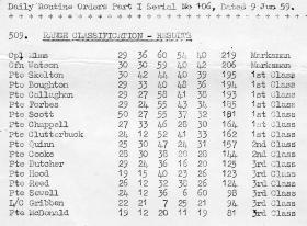 PCAU Range Classification Jun 1959