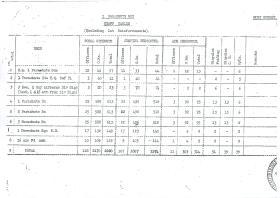 1st Parachute Brigade Staff Tables.